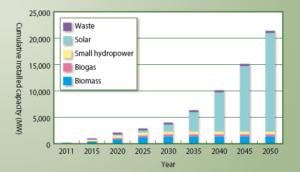 renewable energy in malaysia